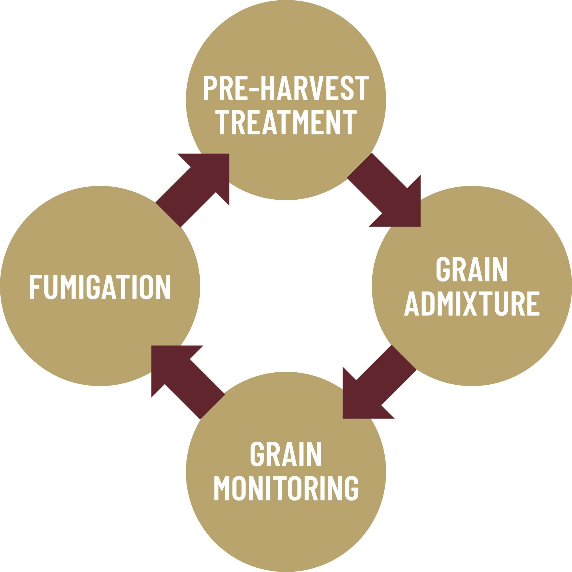 Grain Care for all parts of the storage cycle